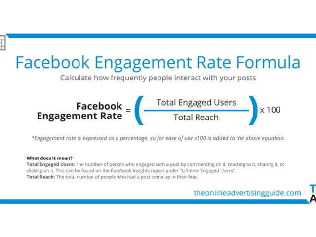 How To Drive Engagement On Facebook